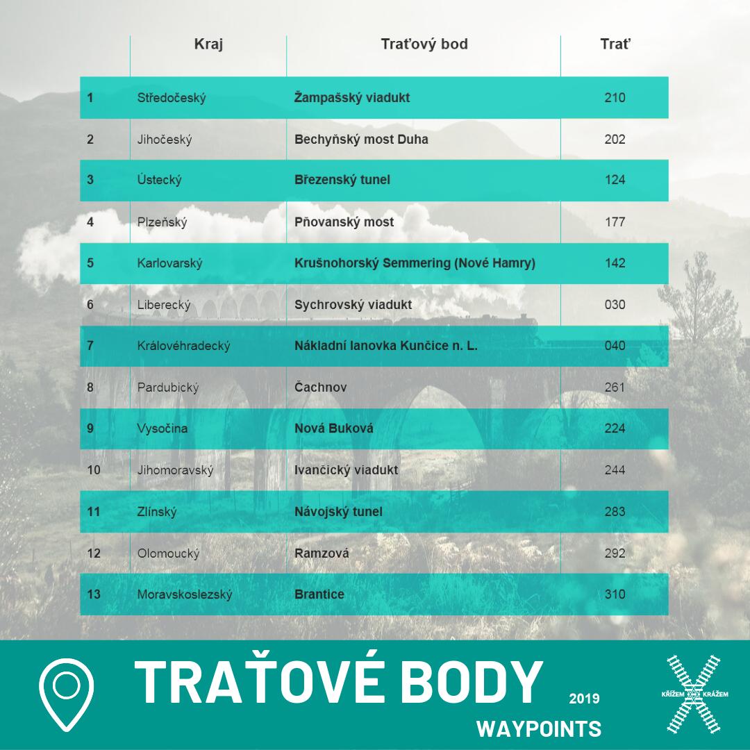 tratove body